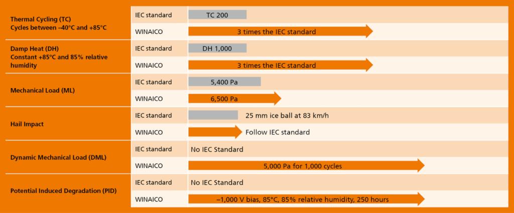 WINAICO - Benchmarks