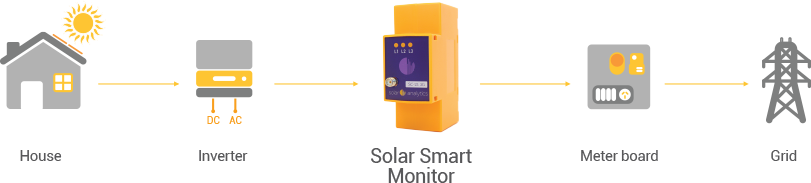 Solar Analytics - Installation